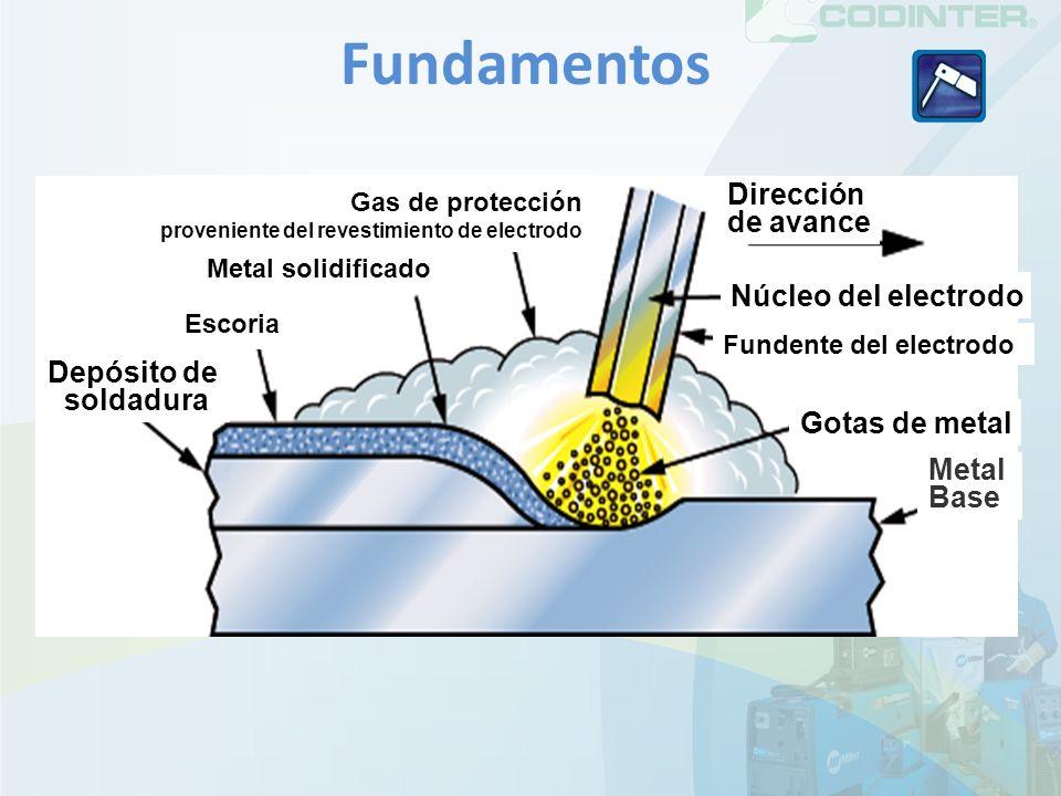 Fundamentos Dirección de avance Núcleo del electrodo Depósito de