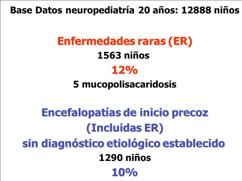 12% Encefalopatías de inicio precoz (Incluidas ER) 10%