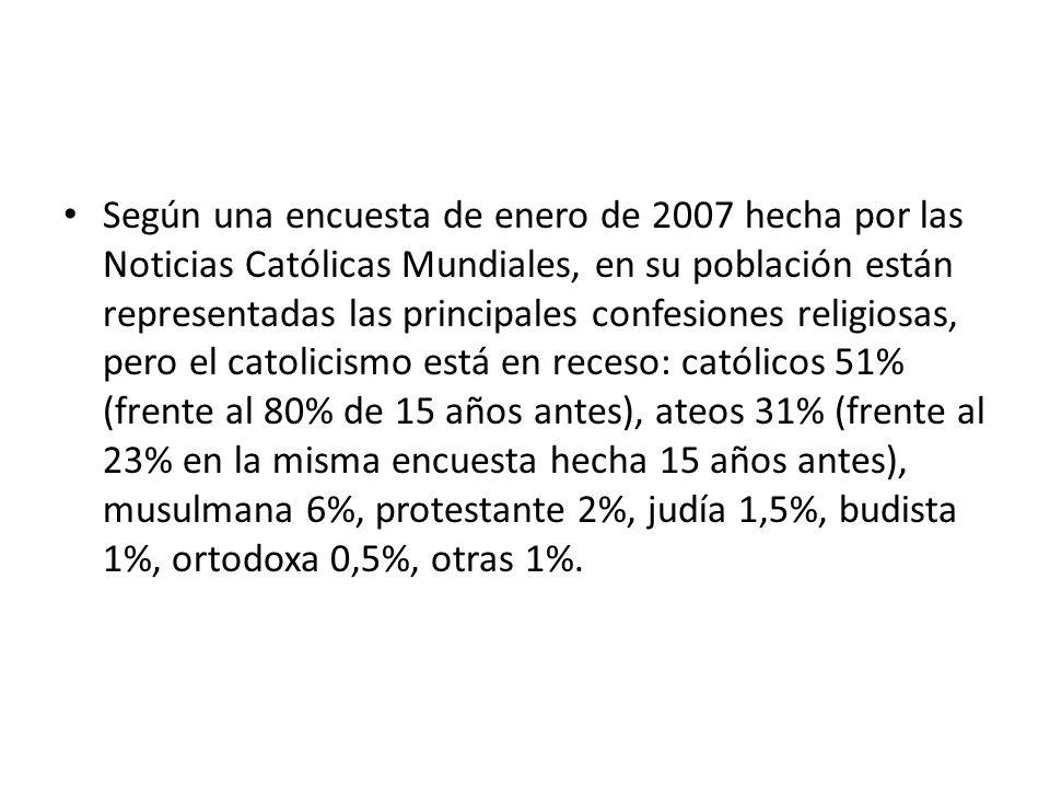 Según una encuesta de enero de 2007 hecha por las Noticias Católicas Mundiales, en su población están representadas las principales confesiones religiosas, pero el catolicismo está en receso: católicos 51% (frente al 80% de 15 años antes), ateos 31% (frente al 23% en la misma encuesta hecha 15 años antes), musulmana 6%, protestante 2%, judía 1,5%, budista 1%, ortodoxa 0,5%, otras 1%.