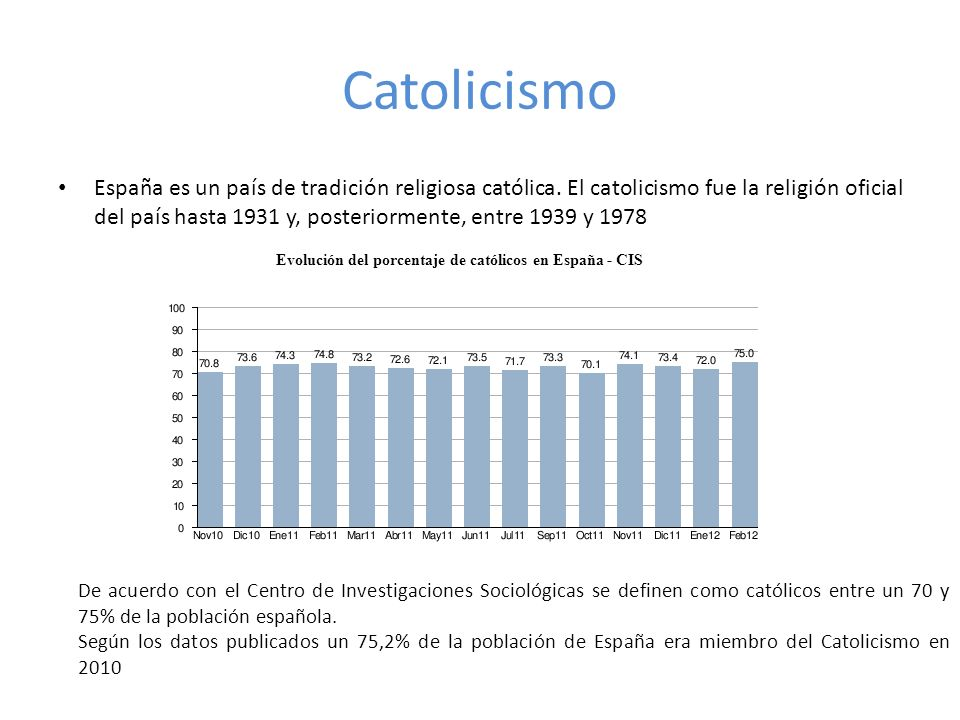 Evolución del porcentaje de católicos en España - CIS