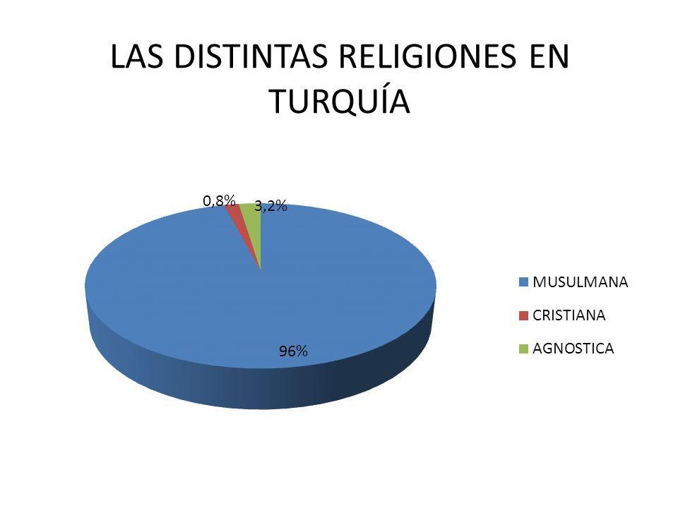 LAS DISTINTAS RELIGIONES EN TURQUÍA