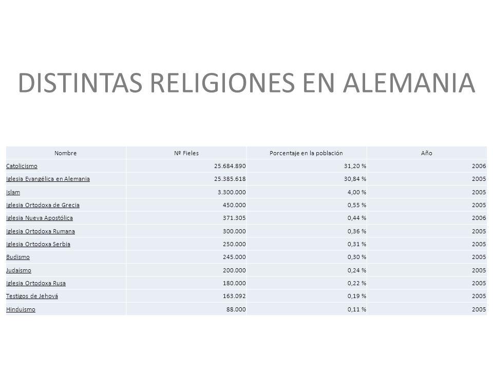 DISTINTAS RELIGIONES EN ALEMANIA