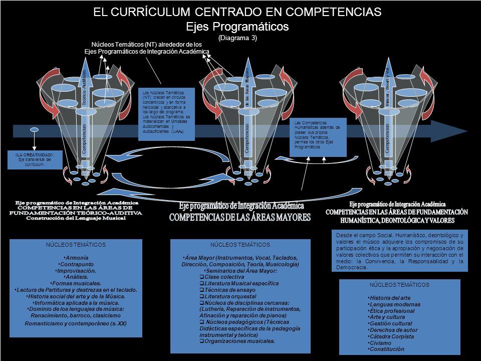 EL CURRÍCULUM CENTRADO EN COMPETENCIAS Ejes Programáticos