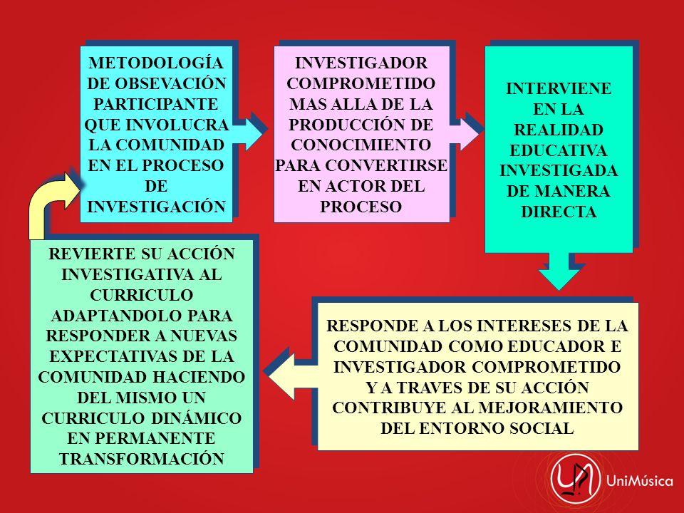 RESPONDE A LOS INTERESES DE LA COMUNIDAD COMO EDUCADOR E