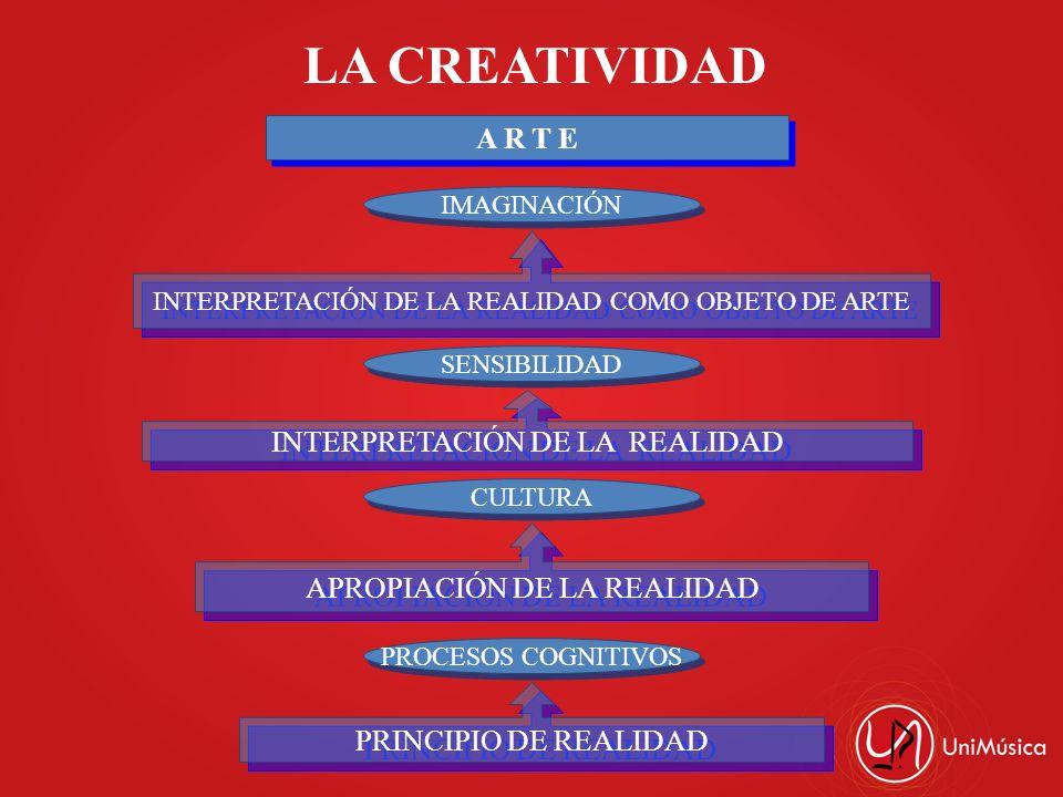 LA CREATIVIDAD A R T E INTERPRETACIÓN DE LA REALIDAD