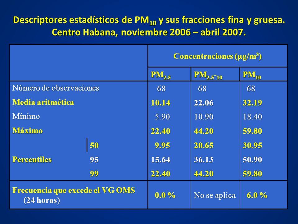 Descriptores estadísticos de PM10 y sus fracciones fina y gruesa