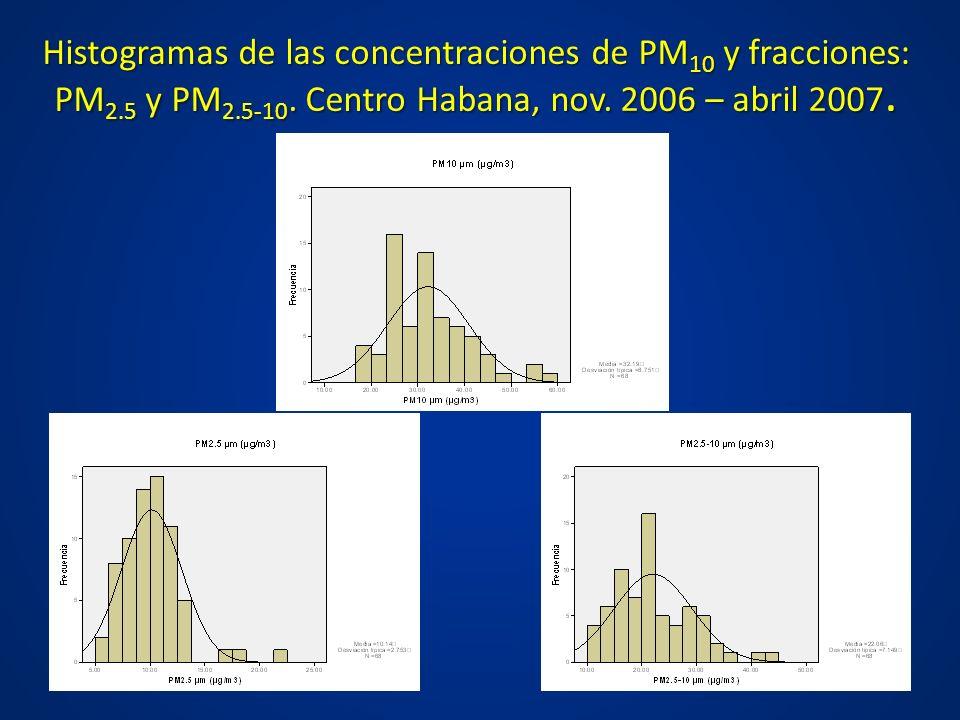 Histogramas de las concentraciones de PM10 y fracciones: PM2. 5 y PM2
