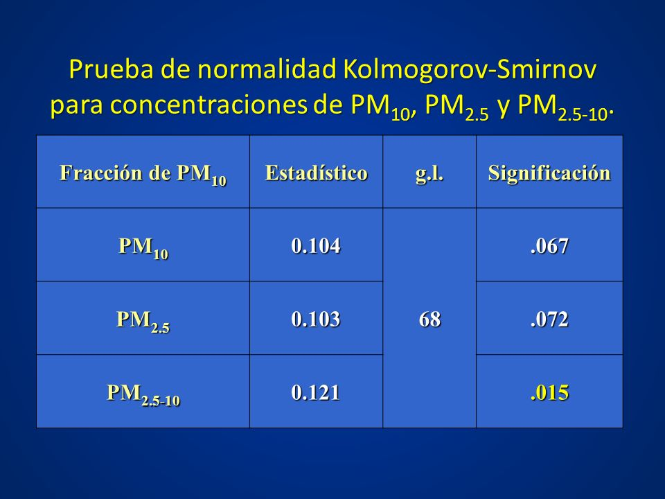 Prueba de normalidad Kolmogorov-Smirnov para concentraciones de PM10, PM2.5 y PM2.5-10.