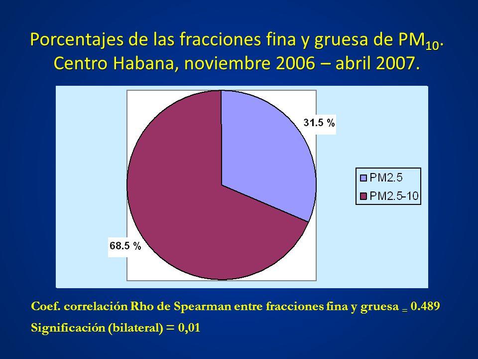 Porcentajes de las fracciones fina y gruesa de PM10