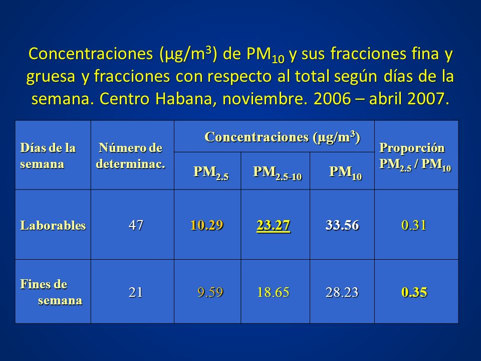 Concentraciones (µg/m3) de PM10 y sus fracciones fina y gruesa y fracciones con respecto al total según días de la semana. Centro Habana, noviembre. 2006 – abril 2007.