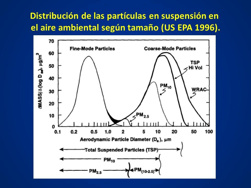 Distribución de las partículas en suspensión en el aire ambiental según tamaño (US EPA 1996).