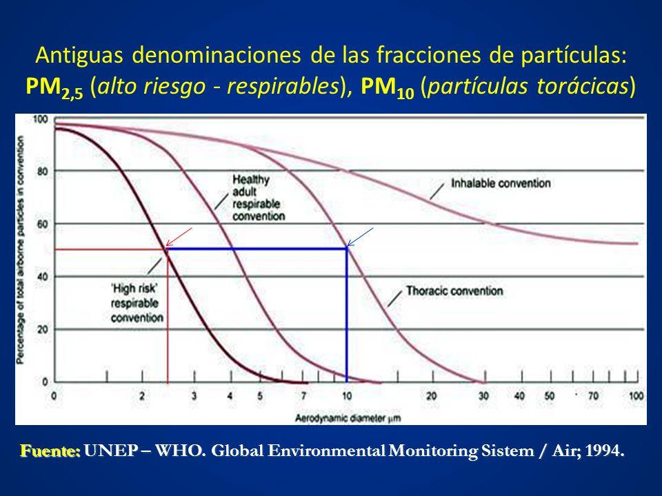 Antiguas denominaciones de las fracciones de partículas: PM2,5 (alto riesgo - respirables), PM10 (partículas torácicas)