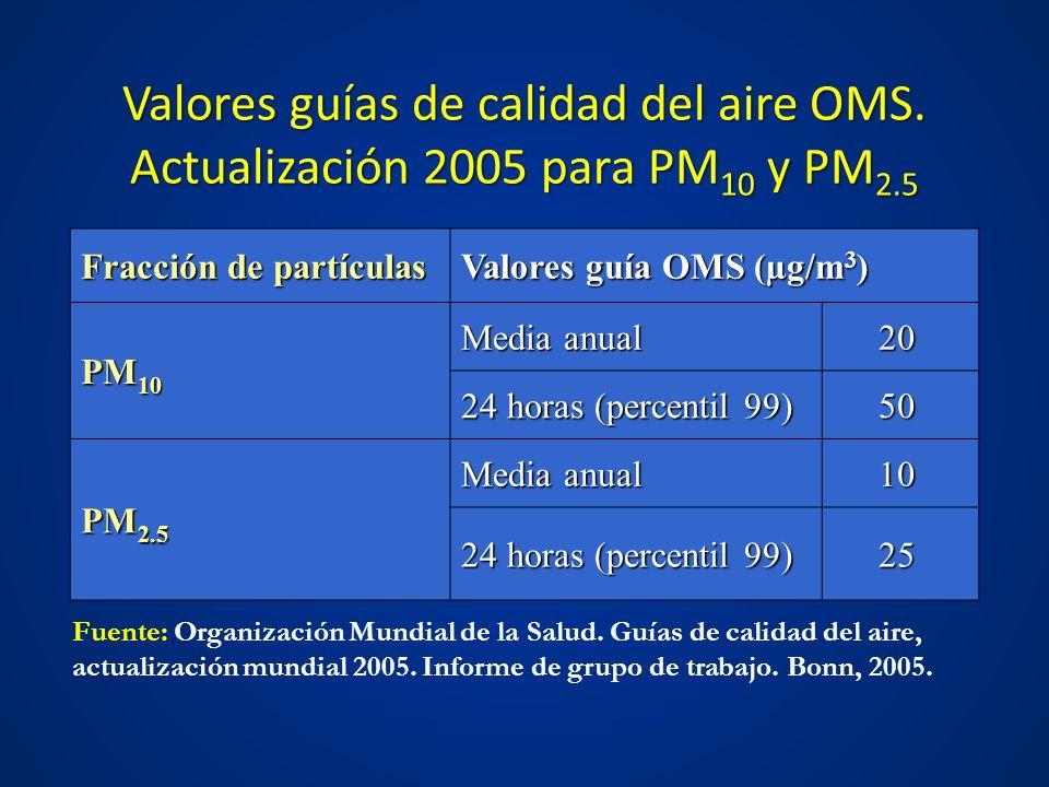 Valores guías de calidad del aire OMS