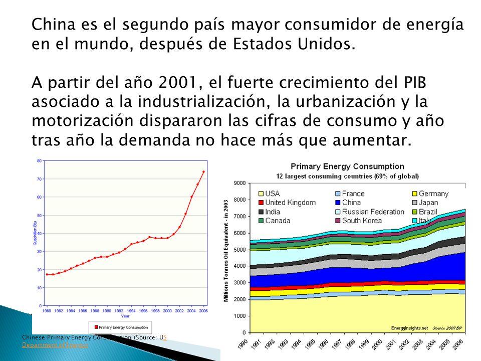 China es el segundo país mayor consumidor de energía en el mundo, después de Estados Unidos.
