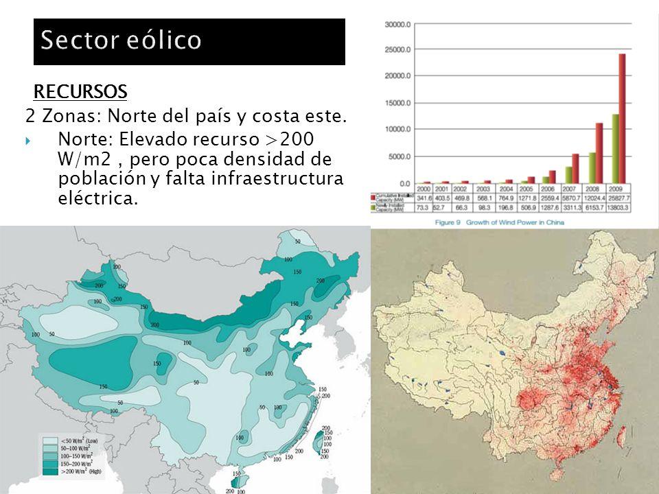 Sector eólico RECURSOS 2 Zonas: Norte del país y costa este.