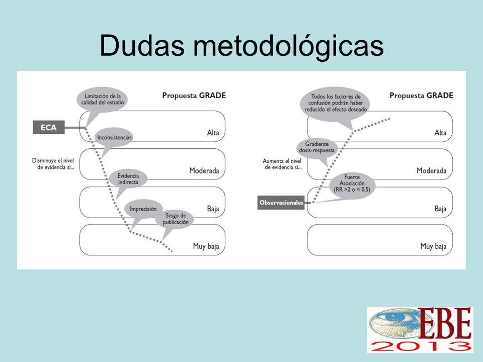 Dudas metodológicas