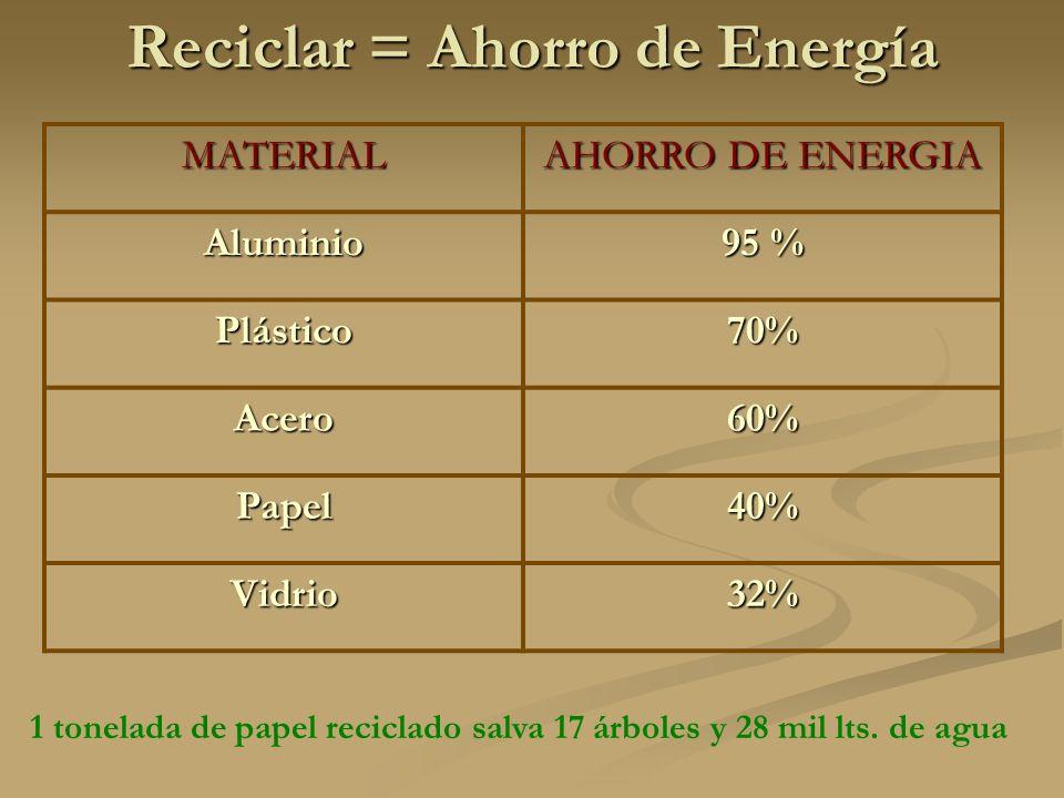 Reciclar = Ahorro de Energía