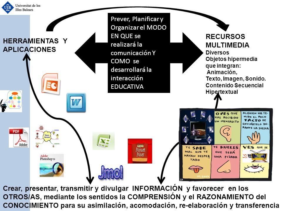 Prever, Planificar y Organizar el MODO EN QUE se realizará la comunicación Y COMO se desarrollará la interacción EDUCATIVA