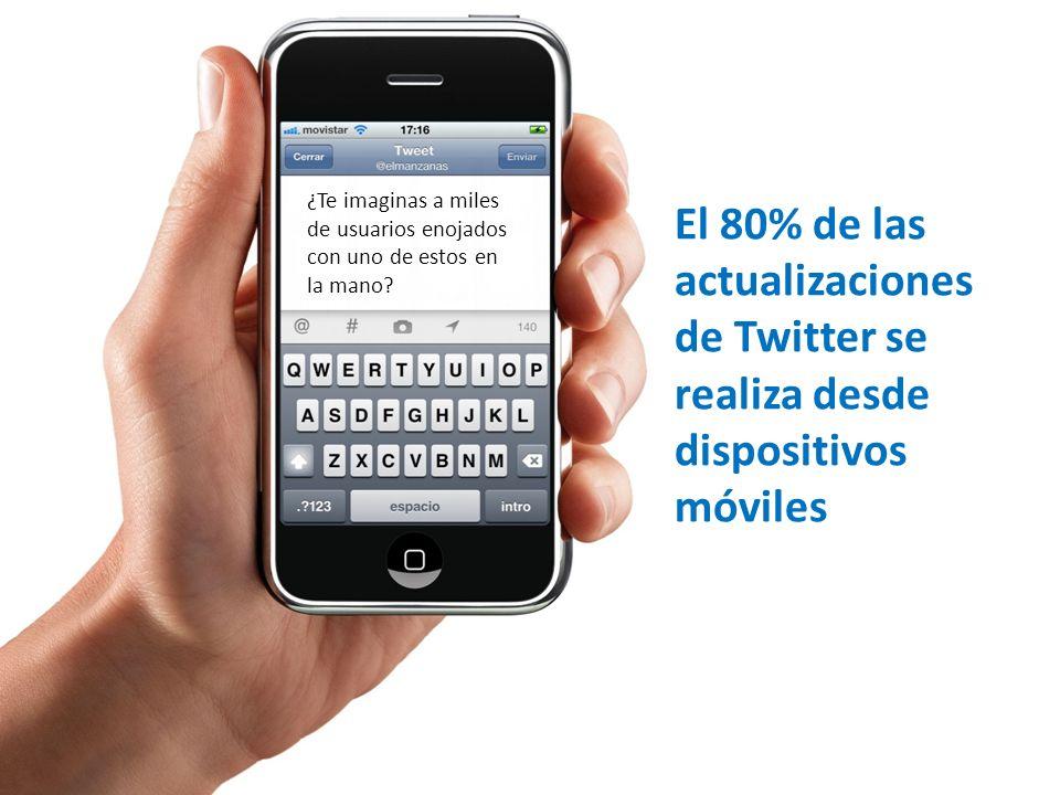 El 80% de las actualizaciones de Twitter se realiza desde dispositivos móviles