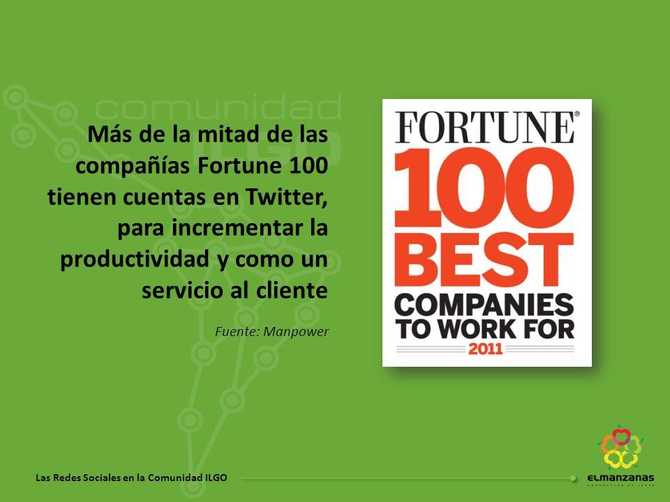 Más de la mitad de las compañías Fortune 100 tienen cuentas en Twitter, para incrementar la productividad y como un servicio al cliente