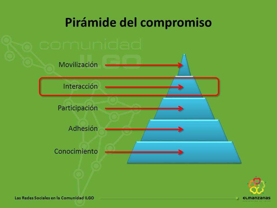 Pirámide del compromiso