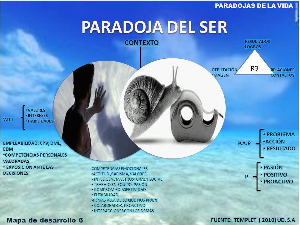 PARADOJA DEL SER CONTEXTO R3 PARECER SER Mapa de desarrollo 5