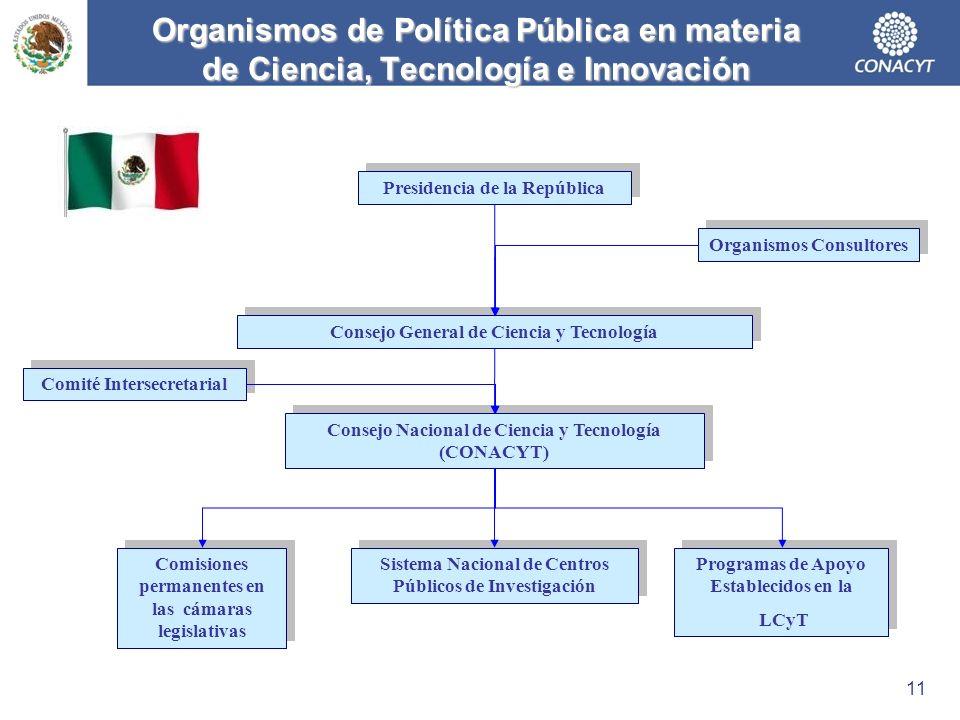 Organismos de Política Pública en materia de Ciencia, Tecnología e Innovación