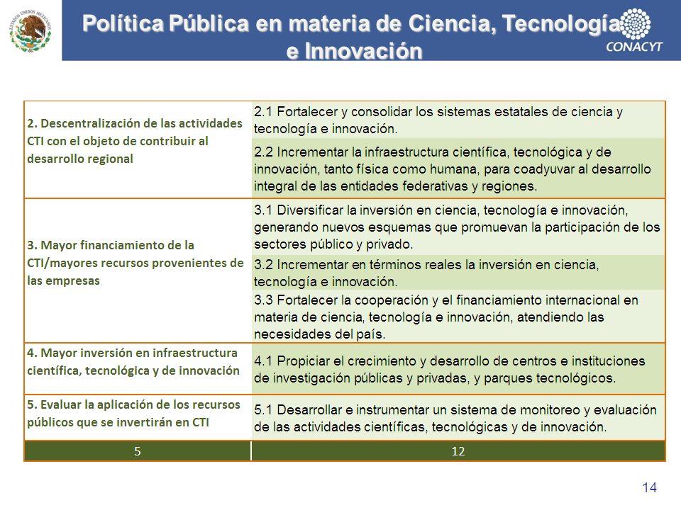 Política Pública en materia de Ciencia, Tecnología