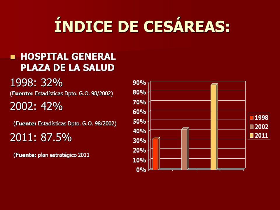 ÍNDICE DE CESÁREAS: 1998: 32% 2002: 42% 2011: 87.5%