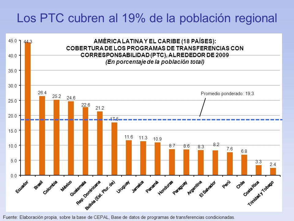 Los PTC cubren al 19% de la población regional