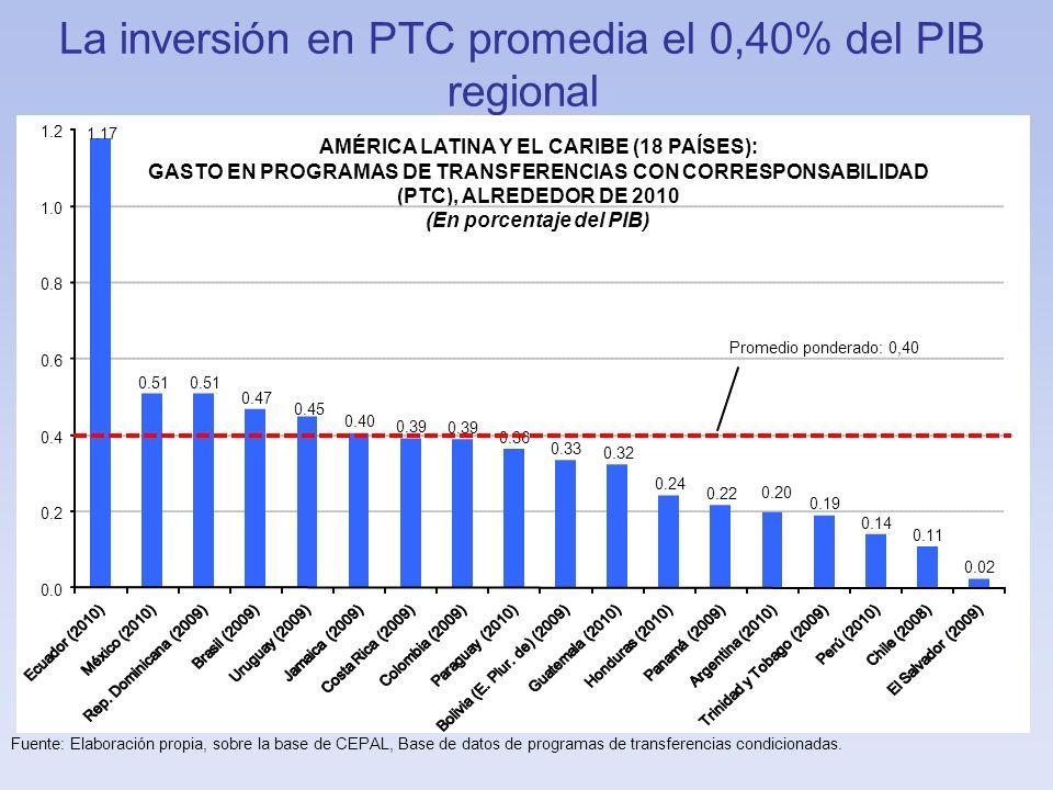 La inversión en PTC promedia el 0,40% del PIB regional