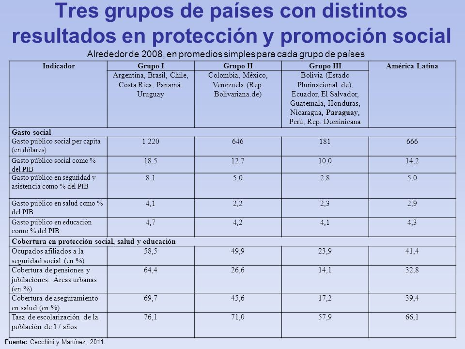 Tres grupos de países con distintos resultados en protección y promoción social