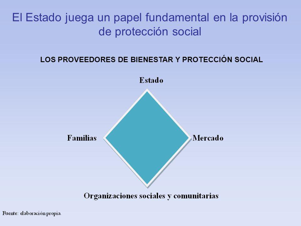 LOS PROVEEDORES DE BIENESTAR Y PROTECCIÓN SOCIAL