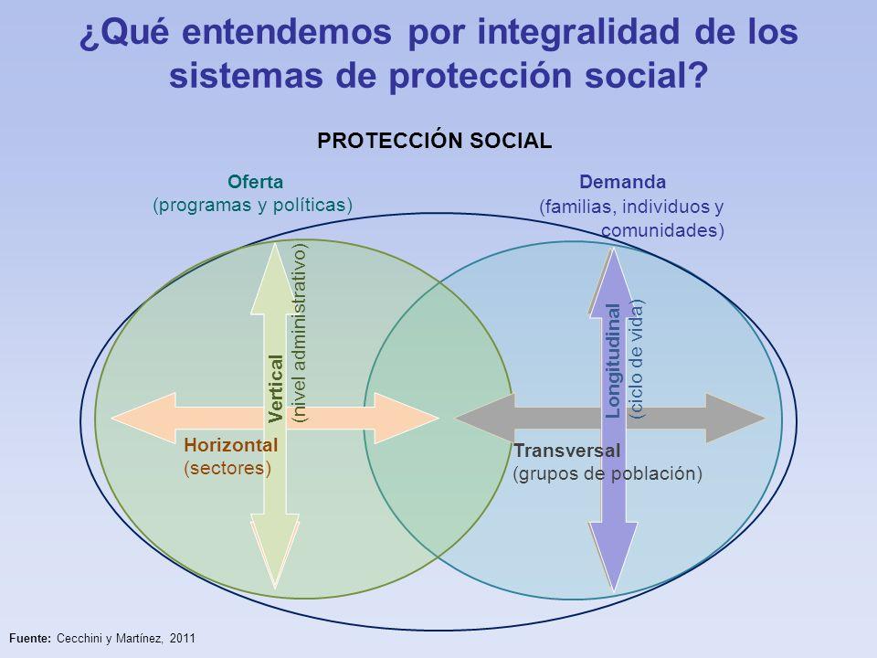 ¿Qué entendemos por integralidad de los sistemas de protección social