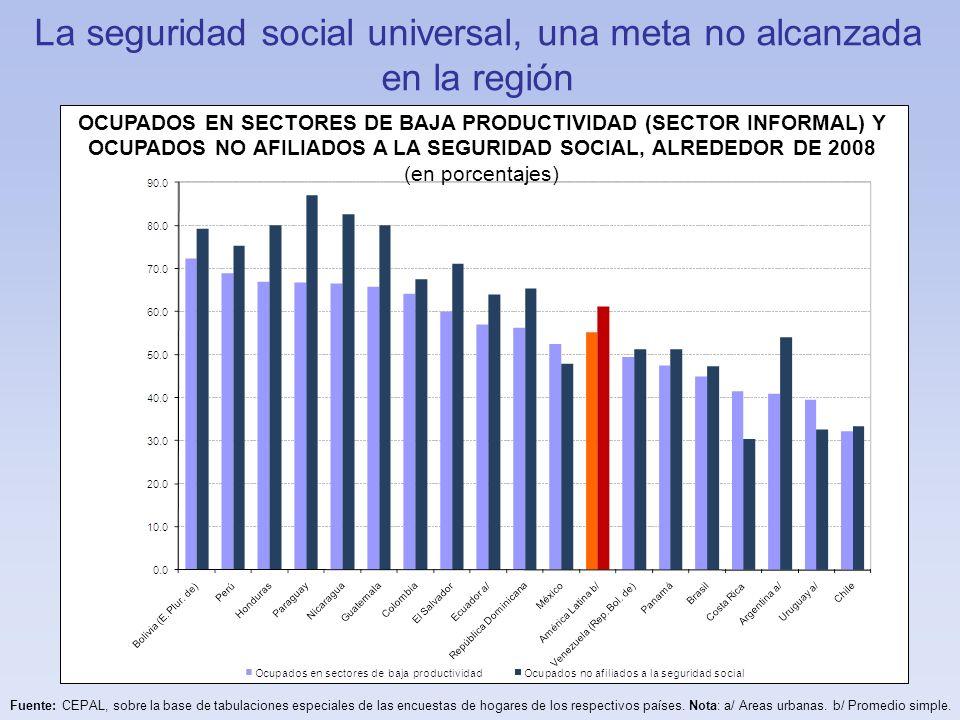 La seguridad social universal, una meta no alcanzada en la región