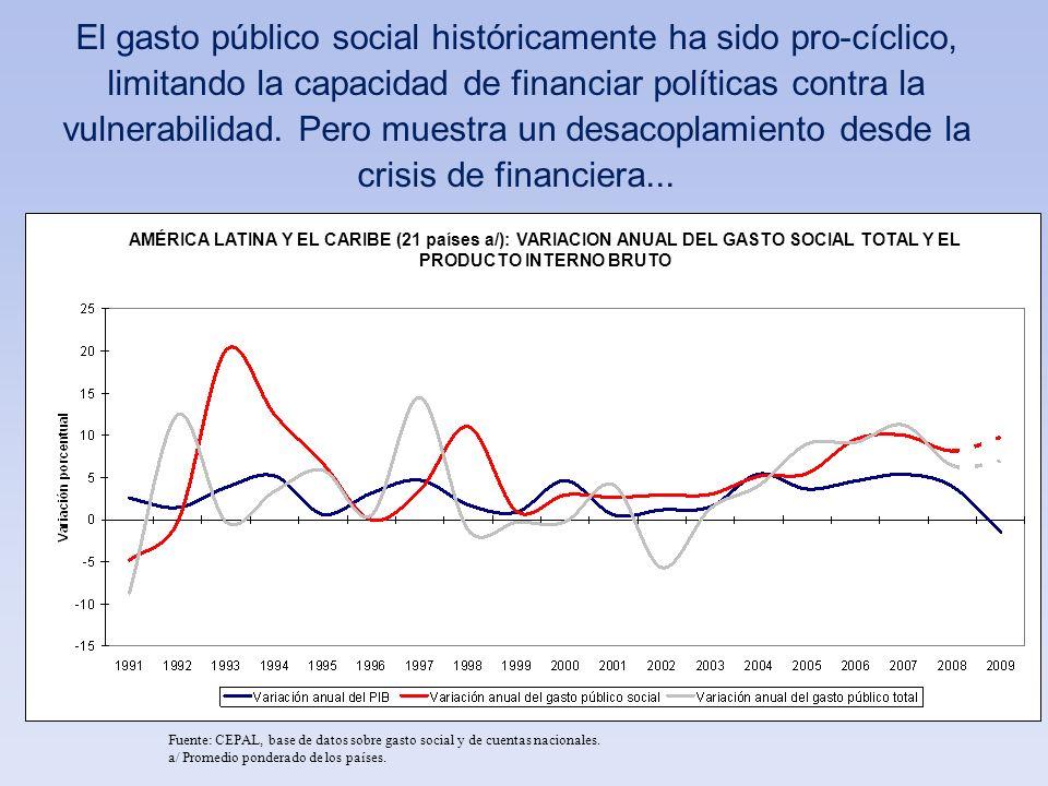 El gasto público social históricamente ha sido pro-cíclico, limitando la capacidad de financiar políticas contra la vulnerabilidad. Pero muestra un desacoplamiento desde la crisis de financiera...