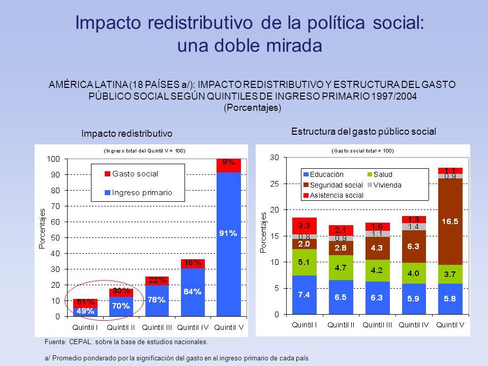 Impacto redistributivo de la política social: