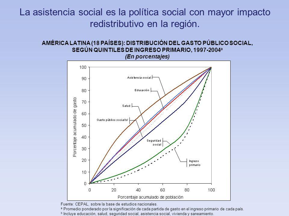 La asistencia social es la política social con mayor impacto redistributivo en la región.