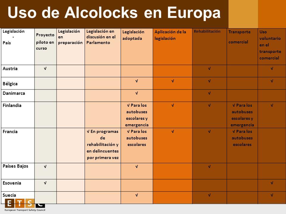 Uso de Alcolocks en Europa