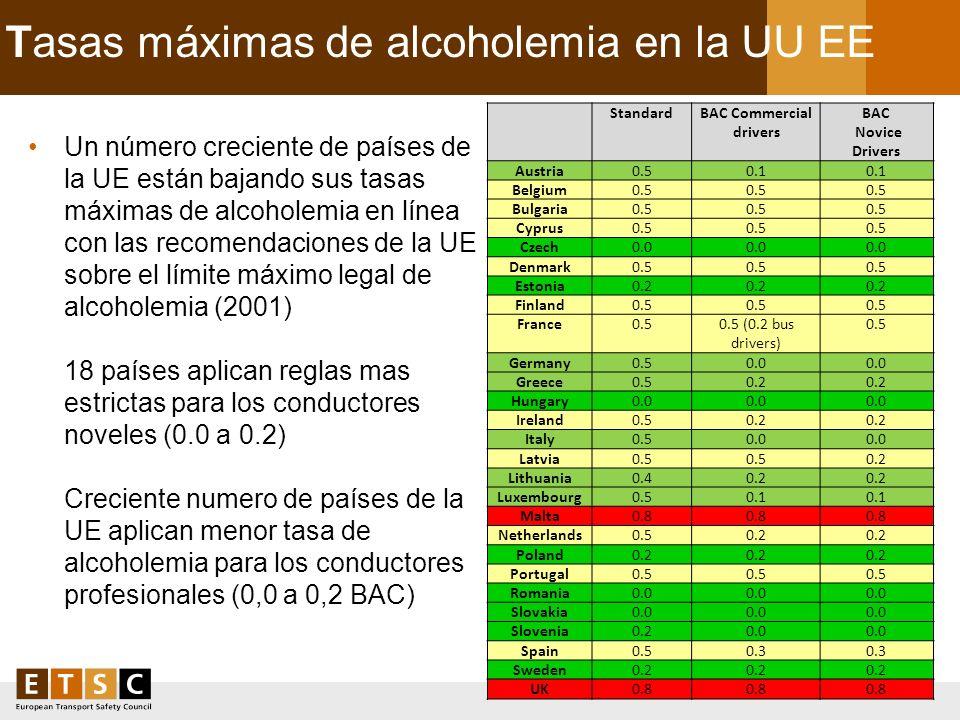 Tasas máximas de alcoholemia en la UU EE