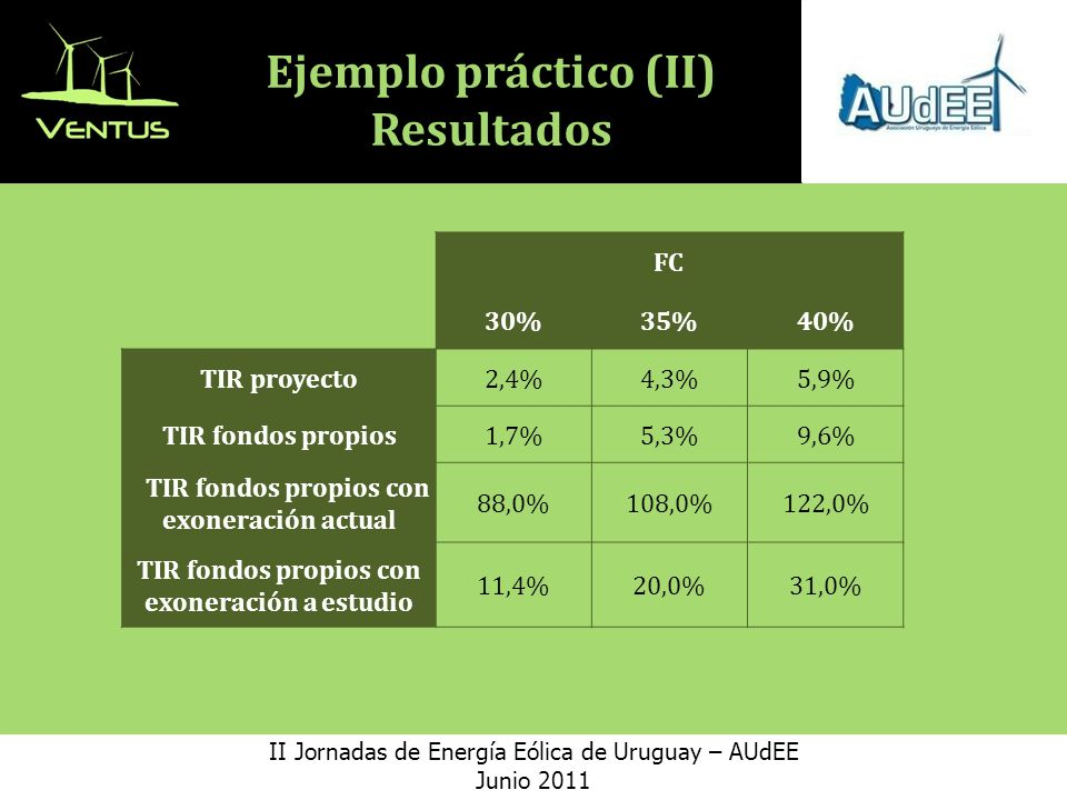 Ejemplo práctico (II) Resultados