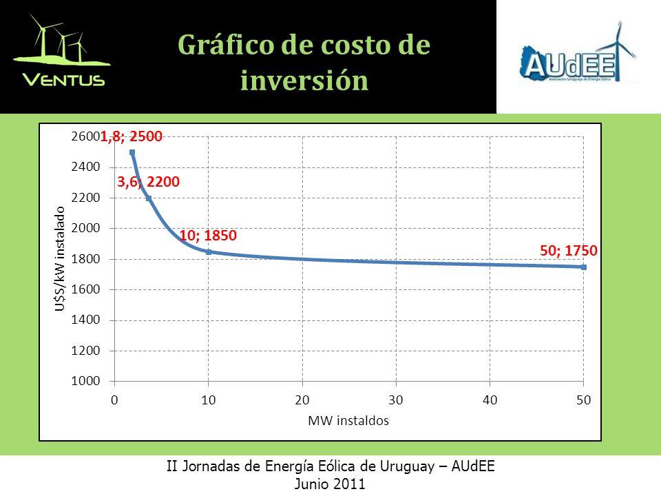 Gráfico de costo de inversión