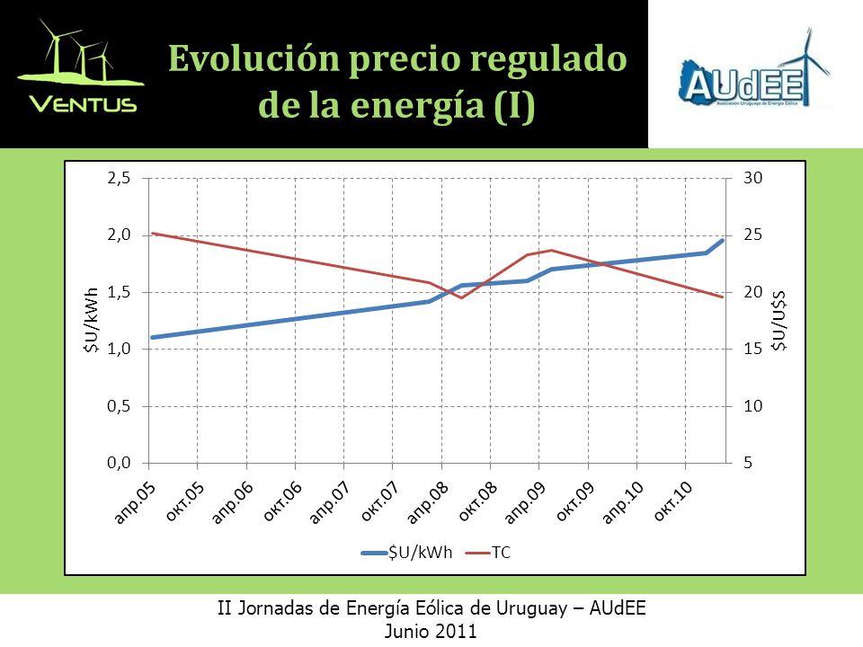 Evolución precio regulado de la energía (I)