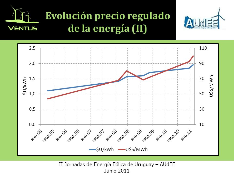 Evolución precio regulado de la energía (II)