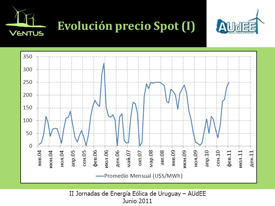 Evolución precio Spot (I)