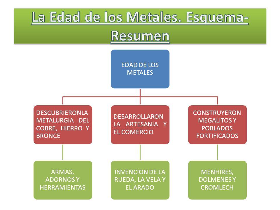 La Edad de los Metales. Esquema-Resumen