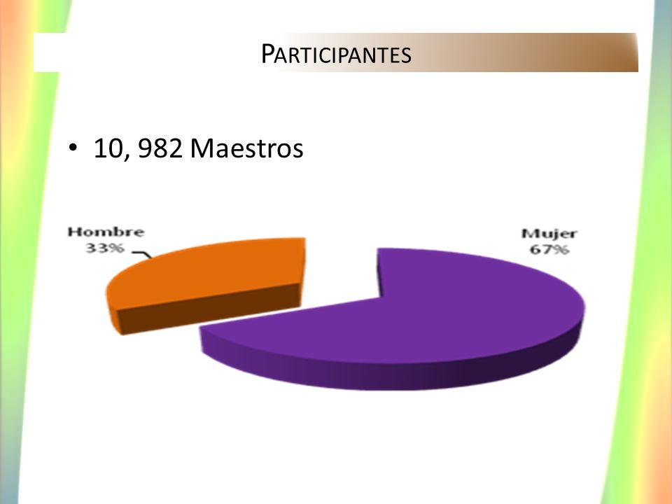 Participantes 10, 982 Maestros
