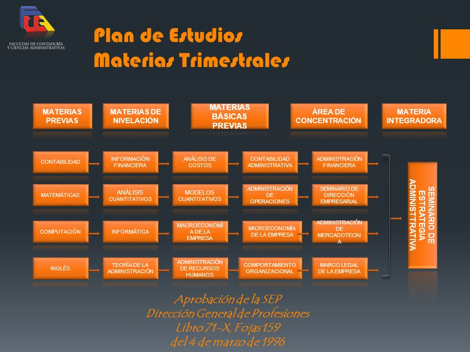 Plan de Estudios Materias Trimestrales