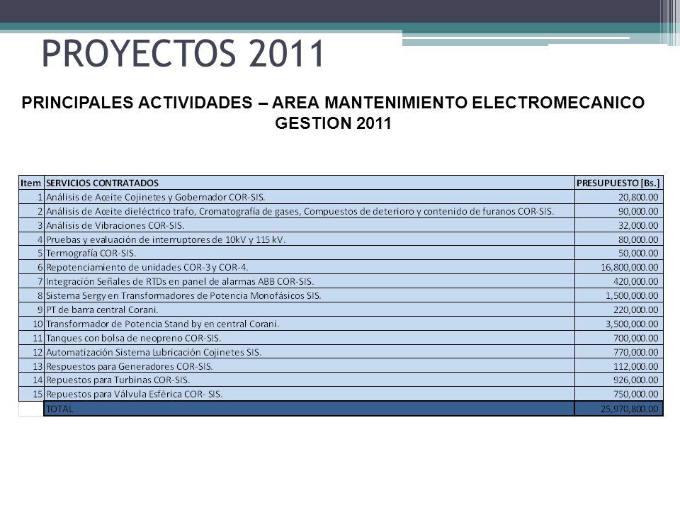 PRINCIPALES ACTIVIDADES – AREA MANTENIMIENTO ELECTROMECANICO