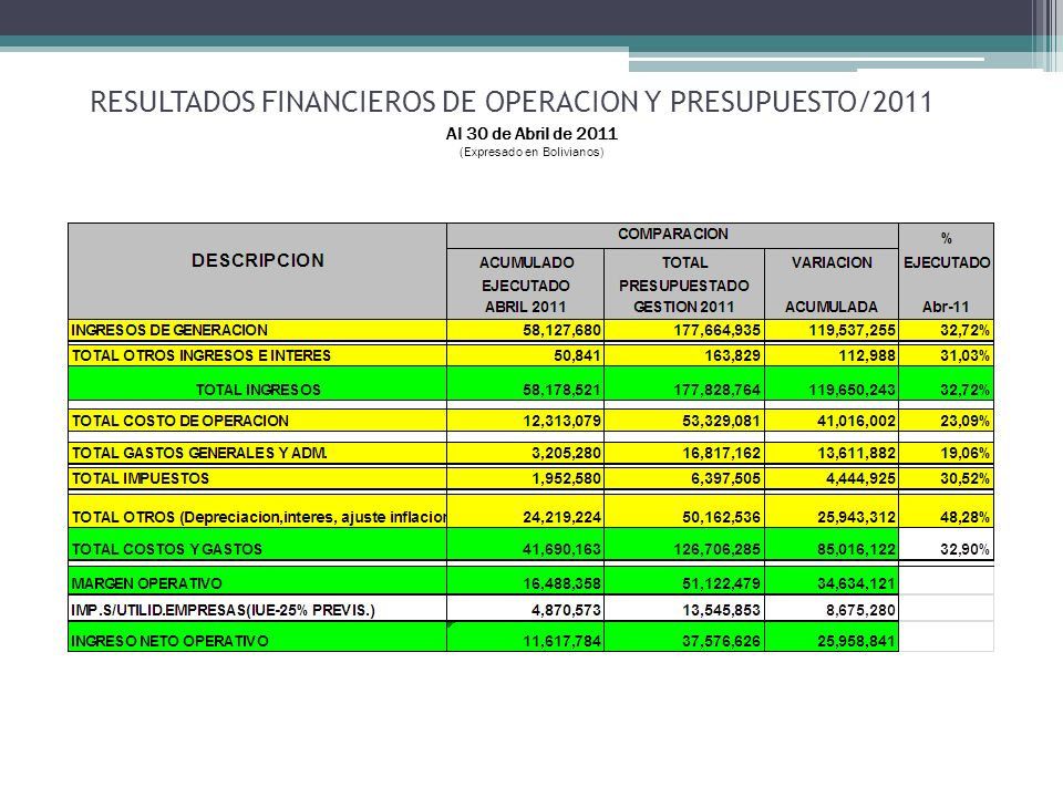 RESULTADOS FINANCIEROS DE OPERACION Y PRESUPUESTO/2011